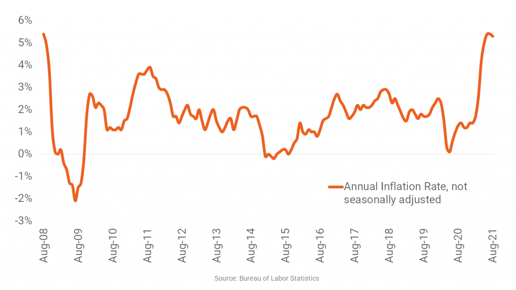 Inflation Eases but Remains Near 13-Year High