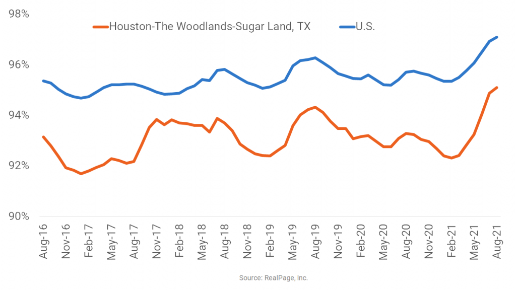 Houston Apartment Occupancy Continues to Lag