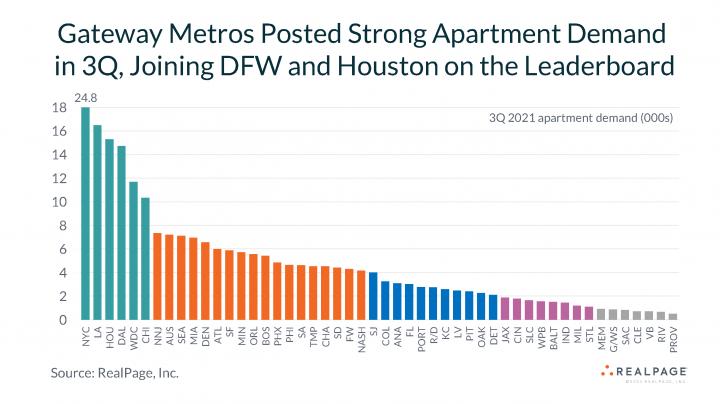 apartment data services