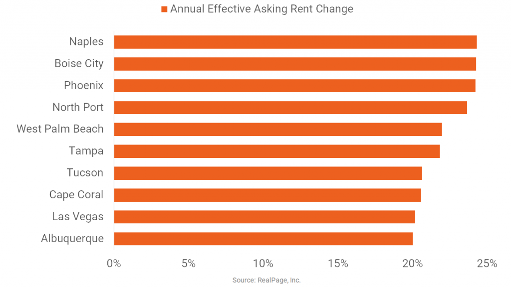 Markets with Rent Growth of 20% or More
