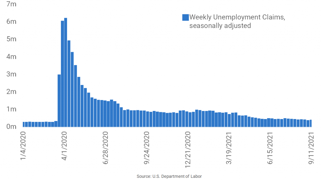 Unemployment Claims Rise After Hitting Pandemic-Era Low