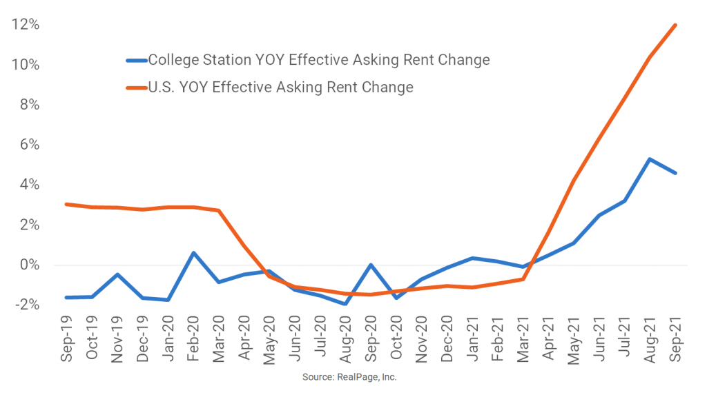 Improved Rent Growth in College Station Still Below National Norm