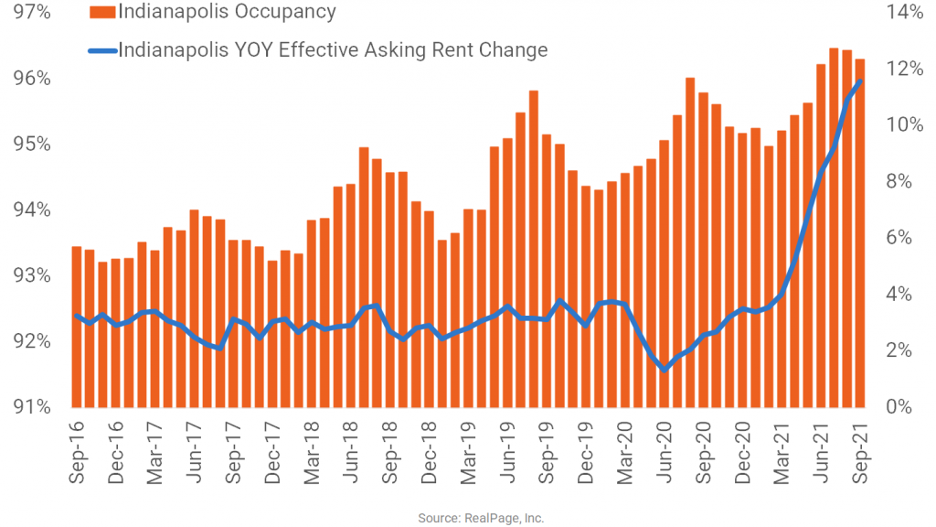 Indianapolis Hits Double Digit Rent Growth