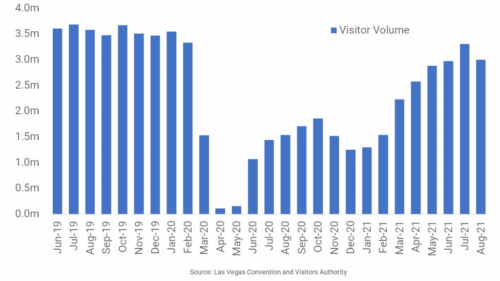 Las Vegas Visitor Volumes Decline as Delta Variant Spikes