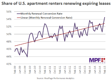 Apartment Renters MPF