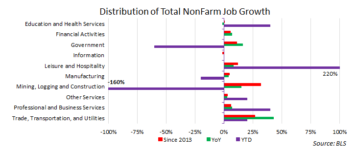 Distribution of Total NonFam Job Growth - MPF Research