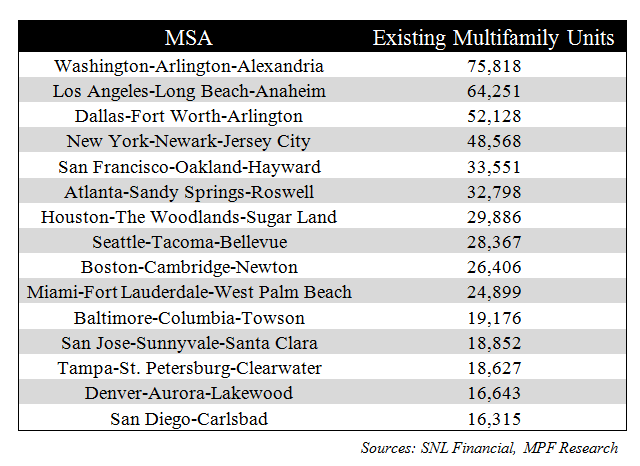 Existing Multifamily Units