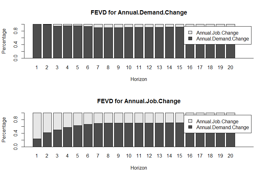 FEV Annual Demand Change