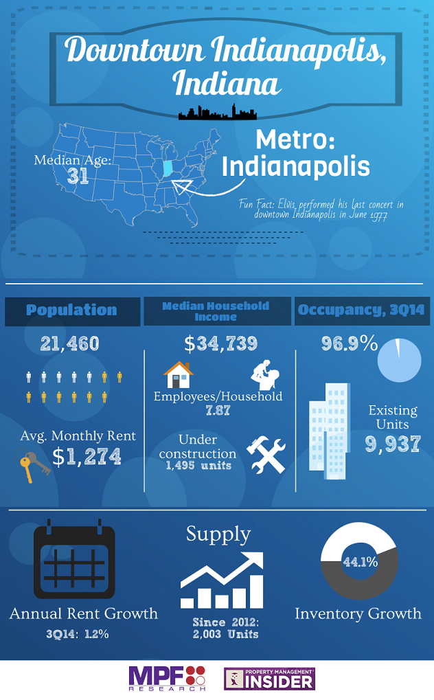 Downtown Indianapolis MPF Data