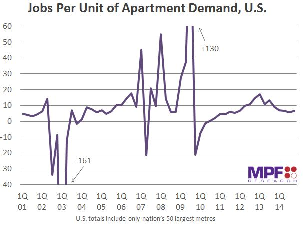 Jobs Per Unit of Demand - US