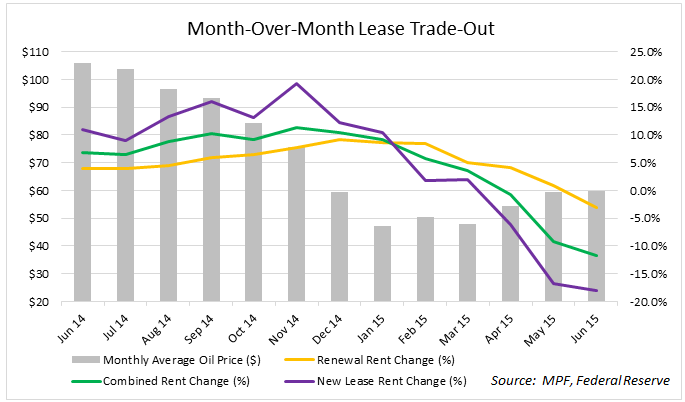 Month-Over-Month Lease Trade Out