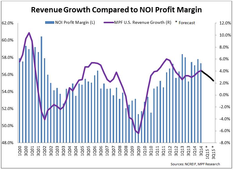 NOI - Chart 2