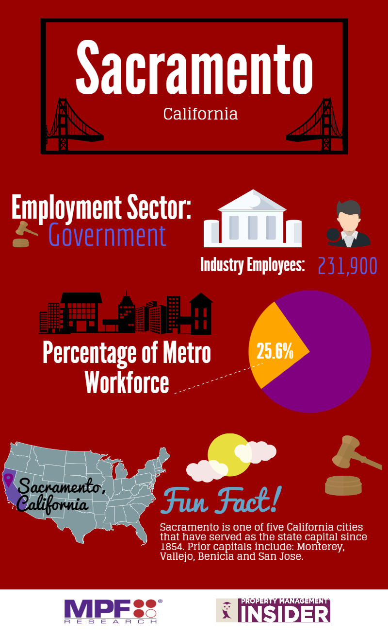 Sacramento Employment Sector