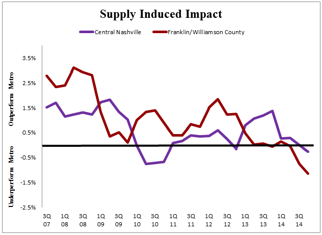 Supply - Chart 2