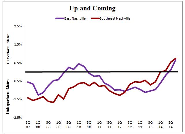 Supply - Chart 3