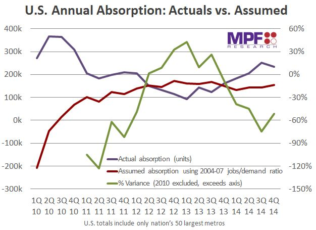U.S. Annual Absorption - Actuals v. Assumed